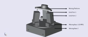 Control of Non-Orthogonal Multi-Axis Systems